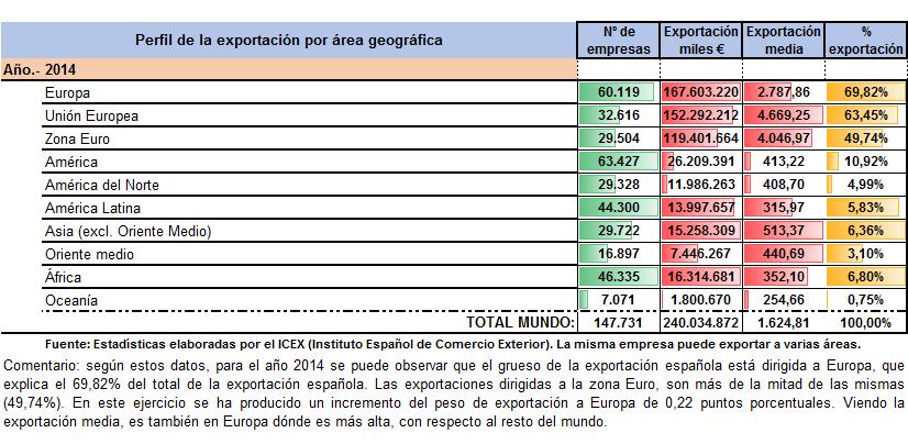 Perfil 2014 geo