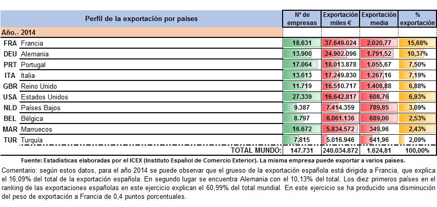 Perfil 2014 paises