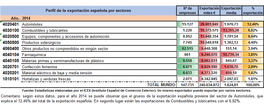 Perfil 2014 subsectores