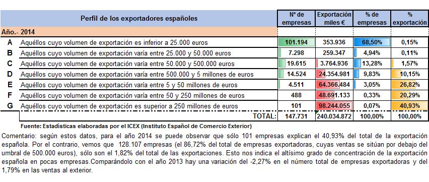 Perfil 2014