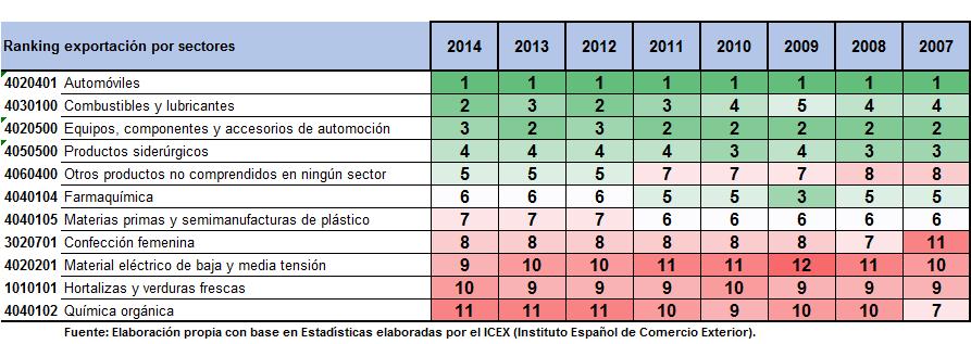 Ranking 10 primeros sectores