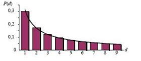 Grafico Newcomb-Bedford