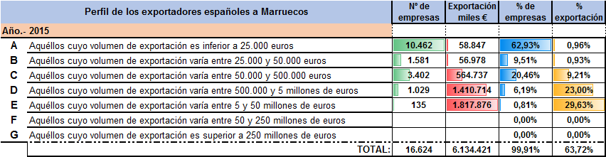 Exportacion española por empresas a Marruecos