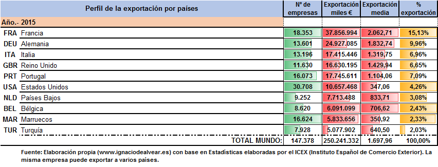 Exportacion española por paises