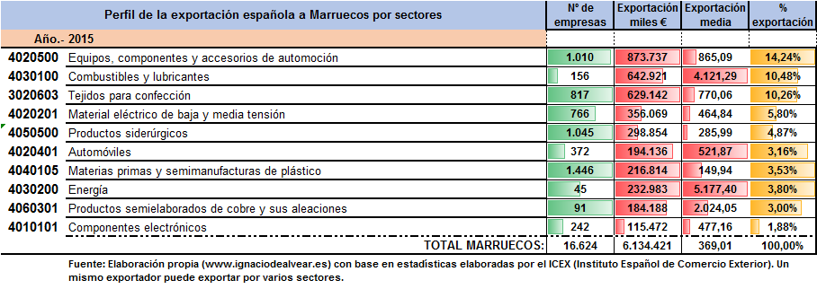 Exportacion española por sectores