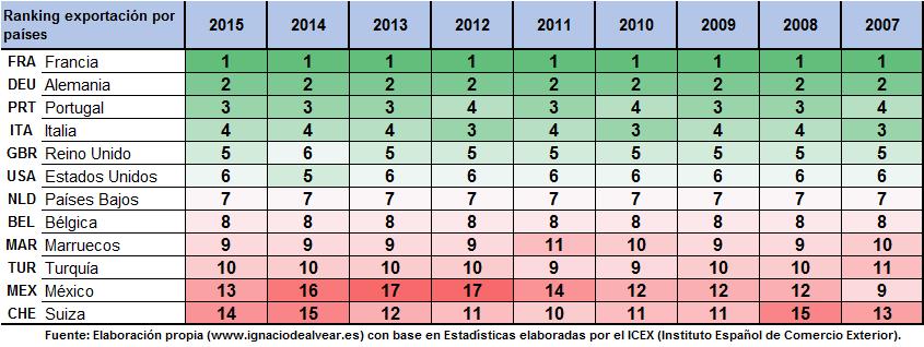 Ranking Exportacion española por paises
