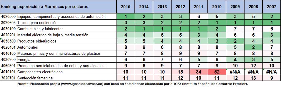 Ranking Exportacion española por sectores a Marruecos